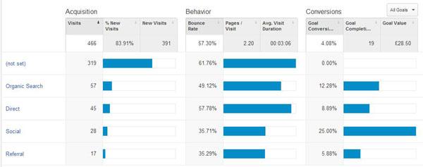 Google Analytics Acquisition Data